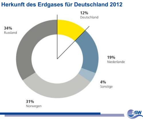 woher bezieht deutschland sein erdgas